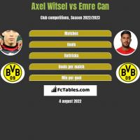 Axel Witsel vs Emre Can h2h player stats