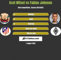 Axel Witsel vs Fabian Johnson h2h player stats