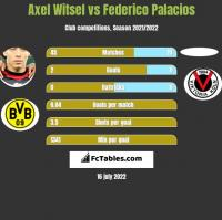 Axel Witsel vs Federico Palacios h2h player stats