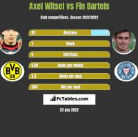 Axel Witsel vs Fin Bartels h2h player stats