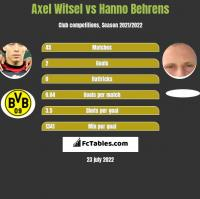 Axel Witsel vs Hanno Behrens h2h player stats