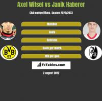 Axel Witsel vs Janik Haberer h2h player stats