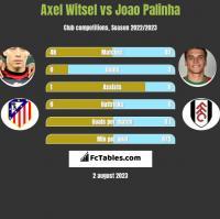 Axel Witsel vs Joao Palinha h2h player stats