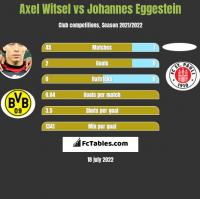 Axel Witsel vs Johannes Eggestein h2h player stats