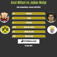 Axel Witsel vs Julian Weigl h2h player stats
