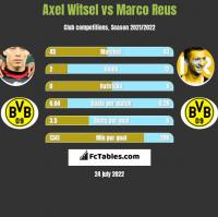 Axel Witsel vs Marco Reus h2h player stats