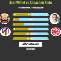 Axel Witsel vs Sebastian Rode h2h player stats