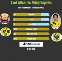 Axel Witsel vs Shinji Kagawa h2h player stats