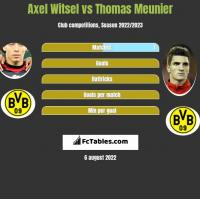 Axel Witsel vs Thomas Meunier h2h player stats