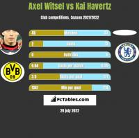 Axel Witsel vs Kai Havertz h2h player stats