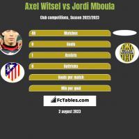 Axel Witsel vs Jordi Mboula h2h player stats