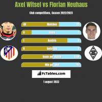 Axel Witsel vs Florian Neuhaus h2h player stats