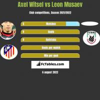 Axel Witsel vs Leon Musaev h2h player stats