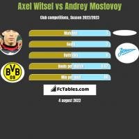 Axel Witsel vs Andrey Mostovoy h2h player stats