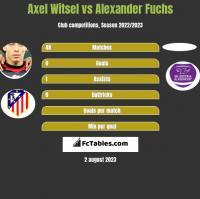 Axel Witsel vs Alexander Fuchs h2h player stats