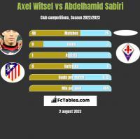Axel Witsel vs Abdelhamid Sabiri h2h player stats