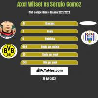 Axel Witsel vs Sergio Gomez h2h player stats