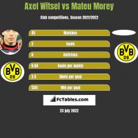 Axel Witsel vs Mateu Morey h2h player stats