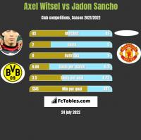Axel Witsel vs Jadon Sancho h2h player stats