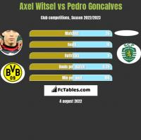 Axel Witsel vs Pedro Goncalves h2h player stats