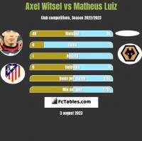 Axel Witsel vs Matheus Luiz h2h player stats