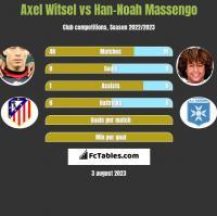 Axel Witsel vs Han-Noah Massengo h2h player stats