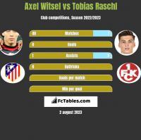 Axel Witsel vs Tobias Raschl h2h player stats