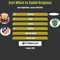Axel Witsel vs Daniel Braganca h2h player stats