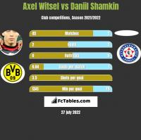 Axel Witsel vs Daniil Shamkin h2h player stats