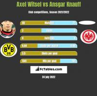 Axel Witsel vs Ansgar Knauff h2h player stats