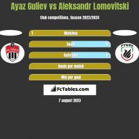 Ayaz Guliev vs Aleksandr Lomovitski h2h player stats