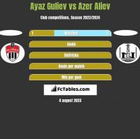 Ayaz Guliev vs Azer Aliev h2h player stats