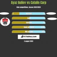 Ayaz Guliev vs Catalin Carp h2h player stats