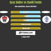 Ayaz Guliev vs Daniil Fomin h2h player stats