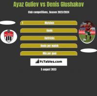 Ayaz Guliev vs Denis Glushakov h2h player stats