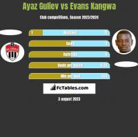 Ayaz Guliev vs Evans Kangwa h2h player stats