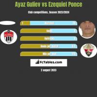 Ayaz Guliev vs Ezequiel Ponce h2h player stats
