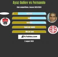 Ayaz Guliev vs Fernando h2h player stats