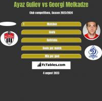 Ayaz Guliev vs Georgi Melkadze h2h player stats
