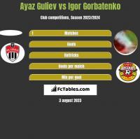 Ayaz Guliev vs Igor Gorbatenko h2h player stats