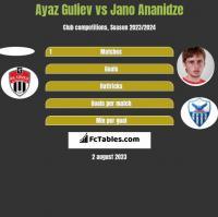 Ayaz Guliev vs Jano Ananidze h2h player stats