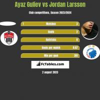 Ayaz Guliev vs Jordan Larsson h2h player stats