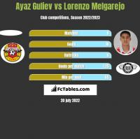 Ayaz Guliev vs Lorenzo Melgarejo h2h player stats