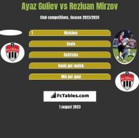 Ayaz Guliev vs Reziuan Mirzov h2h player stats