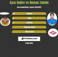 Ayaz Guliev vs Roman Zobnin h2h player stats