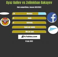 Ayaz Guliev vs Zelimkhan Bakayev h2h player stats