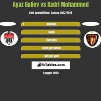 Ayaz Guliev vs Kadri Mohammed h2h player stats