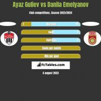 Ayaz Guliev vs Danila Emelyanov h2h player stats