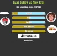 Ayaz Guliev vs Alex Kral h2h player stats
