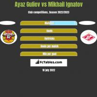 Ayaz Guliev vs Mikhail Ignatov h2h player stats